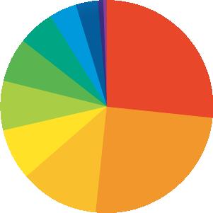 円グラフ:IT・インターネット・ゲーム:26.8%。建設・不動産:24.7%。流通・小売・サービス:12.1%。メーカー:7.5%。コンサルティング:7.5%。金融:6.7%。商社:5.4%。広告・出版・マスコミ:4.2%。その他(インフラ・教育・官公庁など):3.3%。メディカル:0.8%。物流・運輸:0.4%。