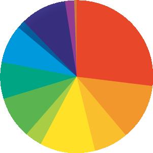 円グラフ:管理部門系:27.0%。営業系:11.8%。不動産系専門職:7.2%。経営・経営企画・事業企画系:11.8%。技術系(建築・設備・土木・プラント):3.4%。技術系(IT・Web・通信系):8.8%。マーケティング・販促企画・商品開発系:8.0%。金融系専門職:8.0%。サービス・流通系:1.4%。コンサルタント系:9.8%。クリエイティブ系:1.8%。SCM・ロジスティクス・物流・購買・貿易系:0.4%。